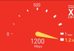 LTE скорости опережают домашний интернет